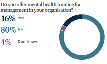 Good Governance: A little more conversation Mental health in the changing world of work
