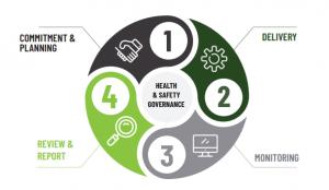 Good Governance - Health & Safety Governance Framework