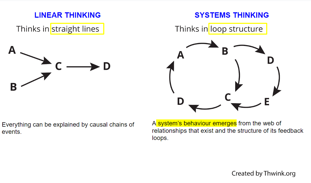 Linear Thinking and systems thinking
