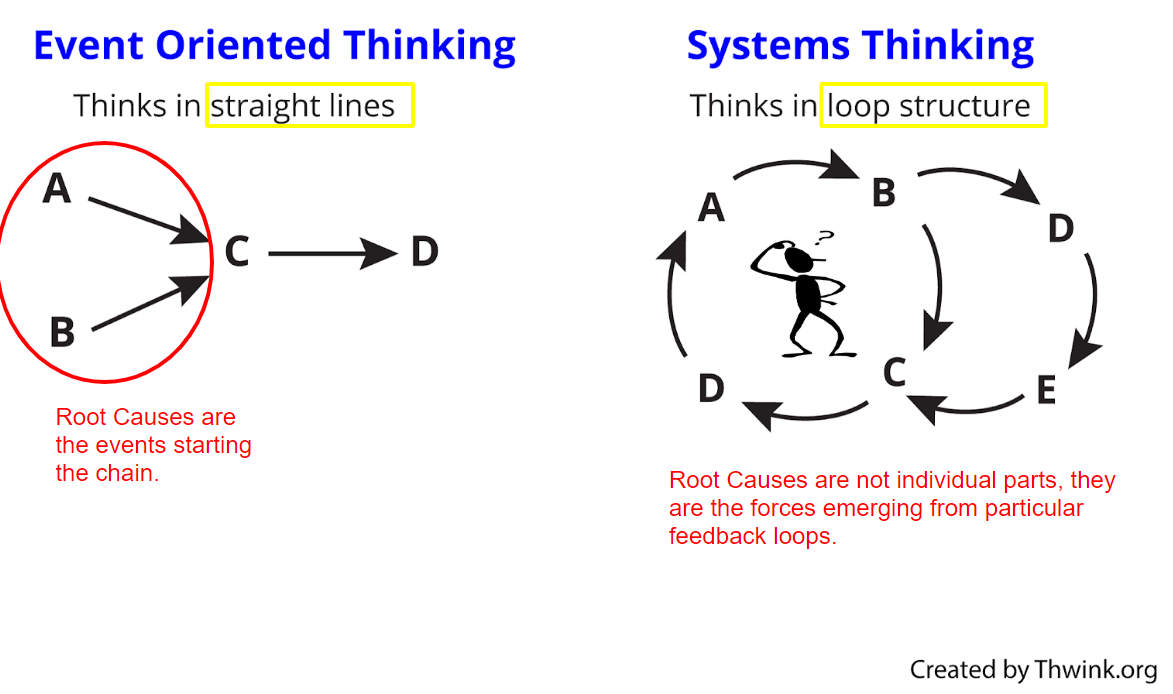 root cause systems thinking
